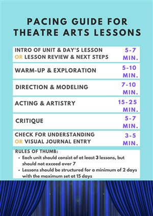 theatre arts pacing guides